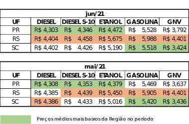 Preço do combustível cresceu 23% quando comparado a janeiro e foi comercializado a R$ 5,678 na primeira quinzena de junho